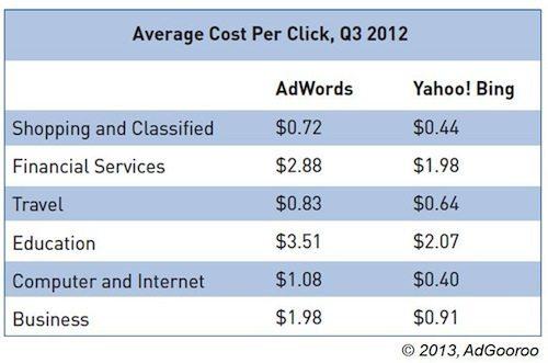 Average Cost Per Click Comparison